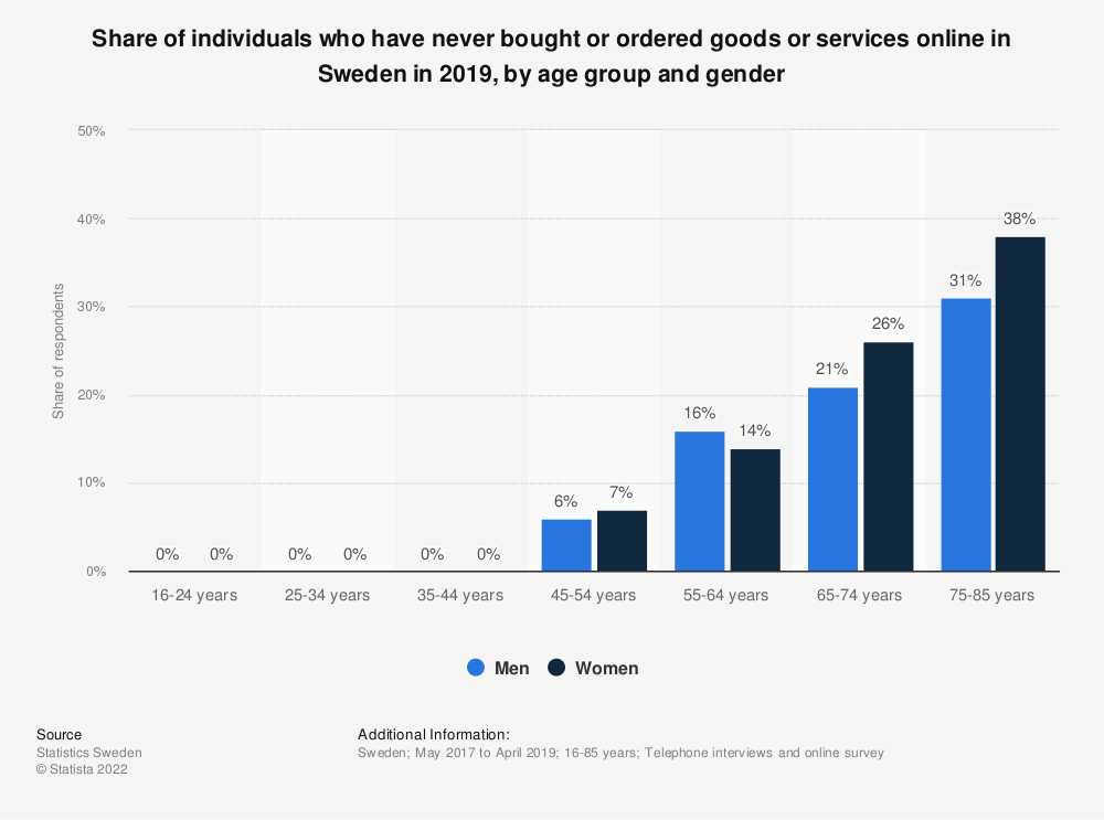 Statistic: Share of individuals who have never bought or ordered goods or services online in Sweden in 2018, by age group and gender | Statista