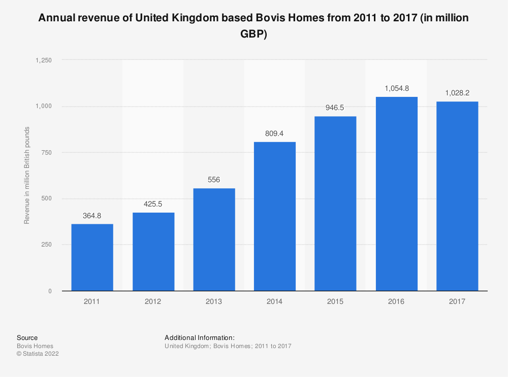 Statistic: Annual revenue of United Kingdom based Bovis Homes from 2011 to 2017 (in million GBP) | Statista