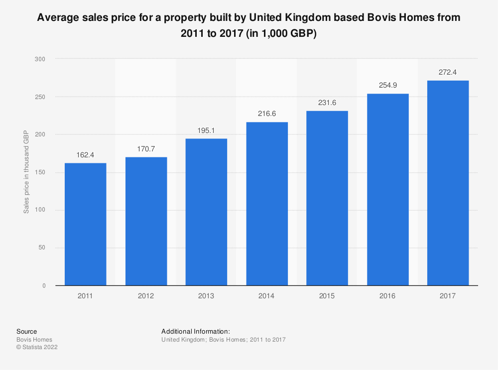 Statistic: Average sales price for a property built by United Kingdom based Bovis Homes from 2011 to 2017 (in 1,000 GBP) | Statista