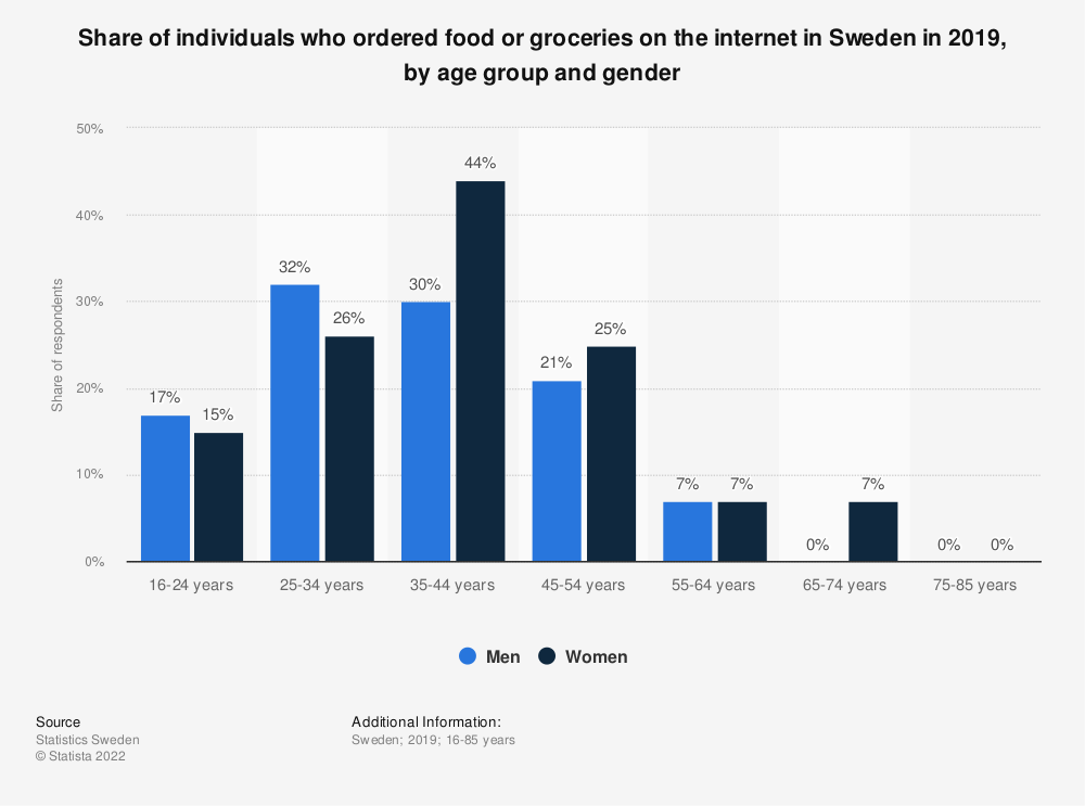 Statistic: Share of individuals who ordered food or groceries on the internet in Sweden in 2018, by age group and gender | Statista