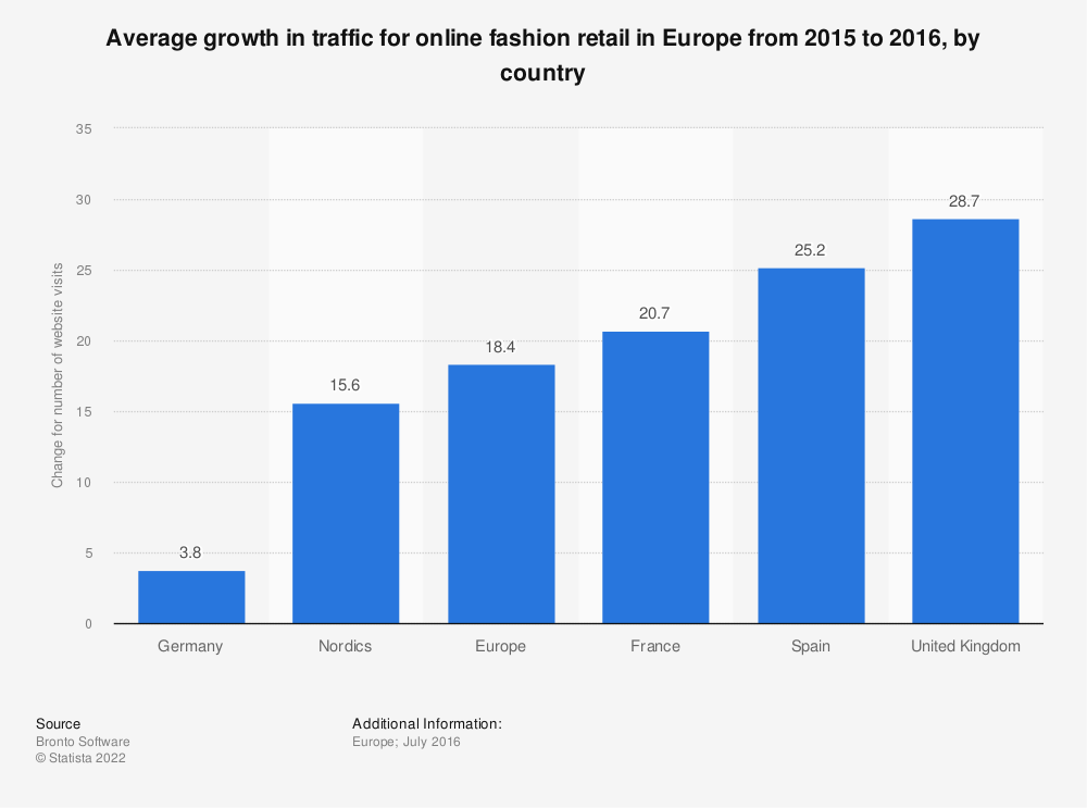 Statistic: Average growth in traffic for online fashion retail in Europe from 2015 to 2016, by country  | Statista