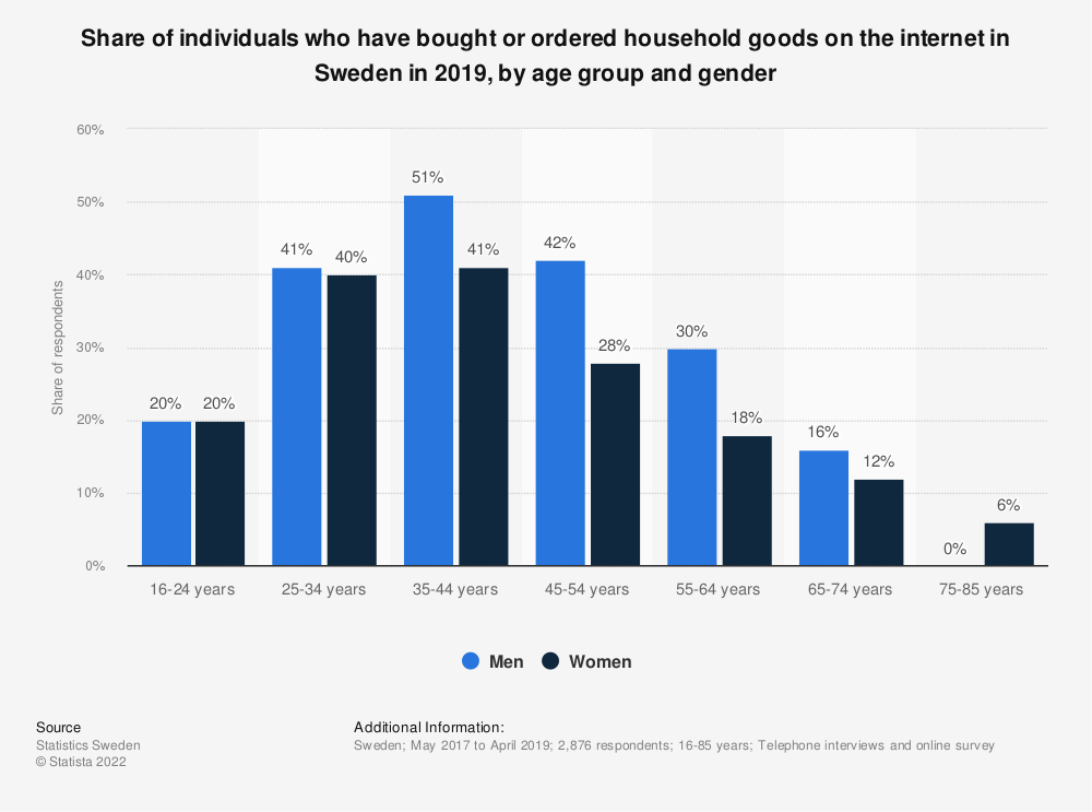 Statistic: Share of individuals who have bought or ordered household goods on the internet in Sweden in 2018, by age group and gender | Statista