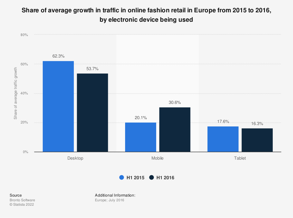 Statistic: Share of average growth in traffic in online fashion retail in Europe from 2015 to 2016, by electronic device being used   Statista