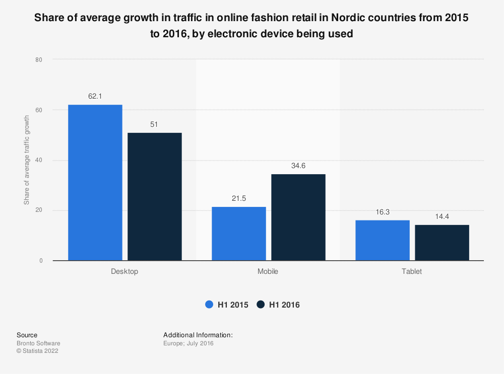 Statistic: Share of average growth in traffic in online fashion retail in Nordic countries from 2015 to 2016, by electronic device being used | Statista