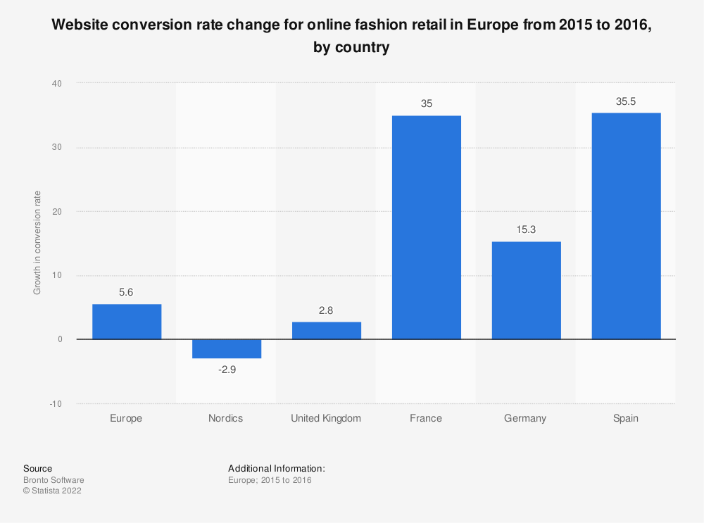 Statistic: Website conversion rate change for online fashion retail in Europe from 2015 to 2016, by country | Statista