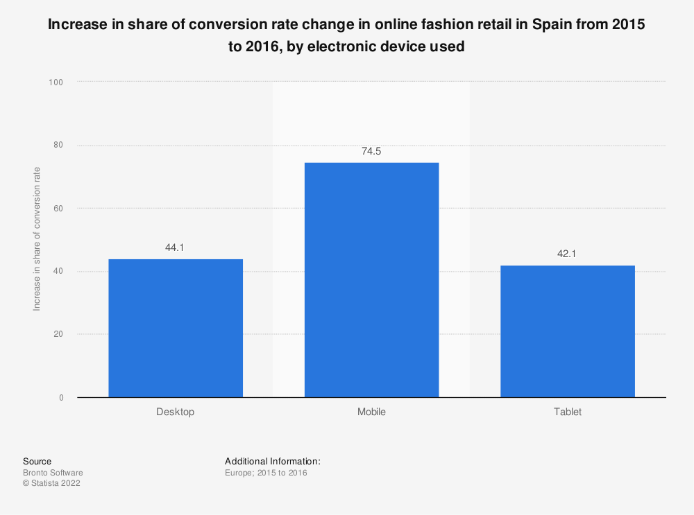 Statistic: Increase in share of conversion rate change in online fashion retail in Spain from 2015 to 2016, by electronic device used  | Statista