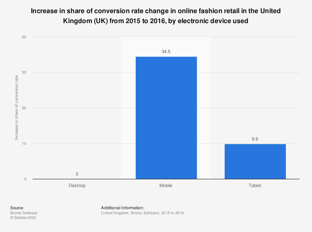 Statistic: Increase in share of conversion rate change in online fashion retail in the United Kingdom (UK) from 2015 to 2016, by electronic device used  | Statista