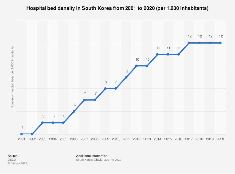 Statistic: Hospital bed density in South Korea from 2000 to 2017 (per 1,000 inhabitants) | Statista