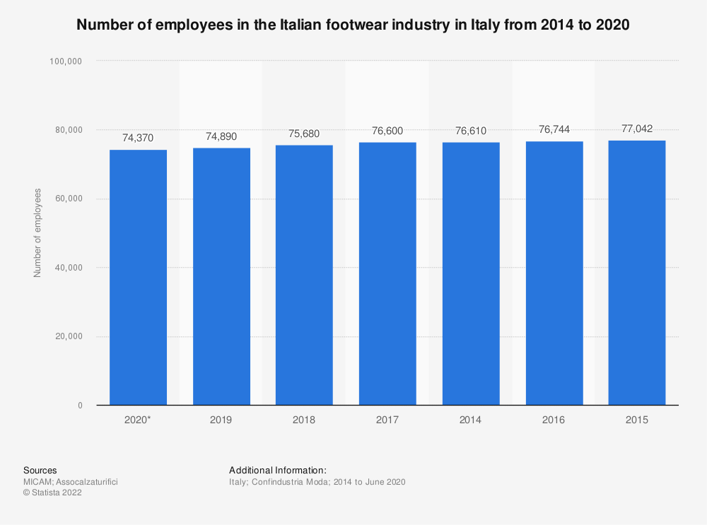 Statistic: Number of employees in the Italian footwear industry in Italy from 2014 to 2019 | Statista