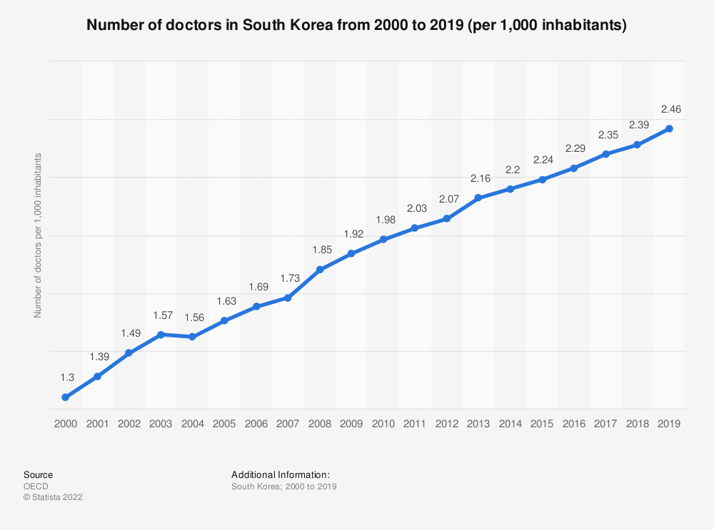Statistic: Number of doctors in South Korea from 2000 to 2017 (per 1,000 inhabitants) | Statista
