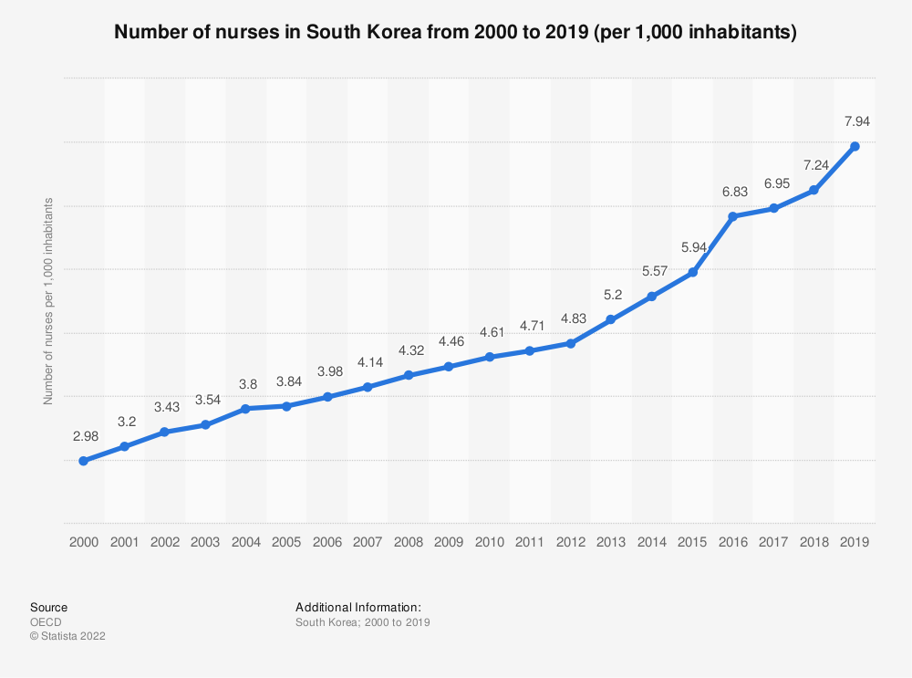 Statistic: Number of nurses in South Korea from 2000 to 2017 (per 1,000 inhabitants) | Statista