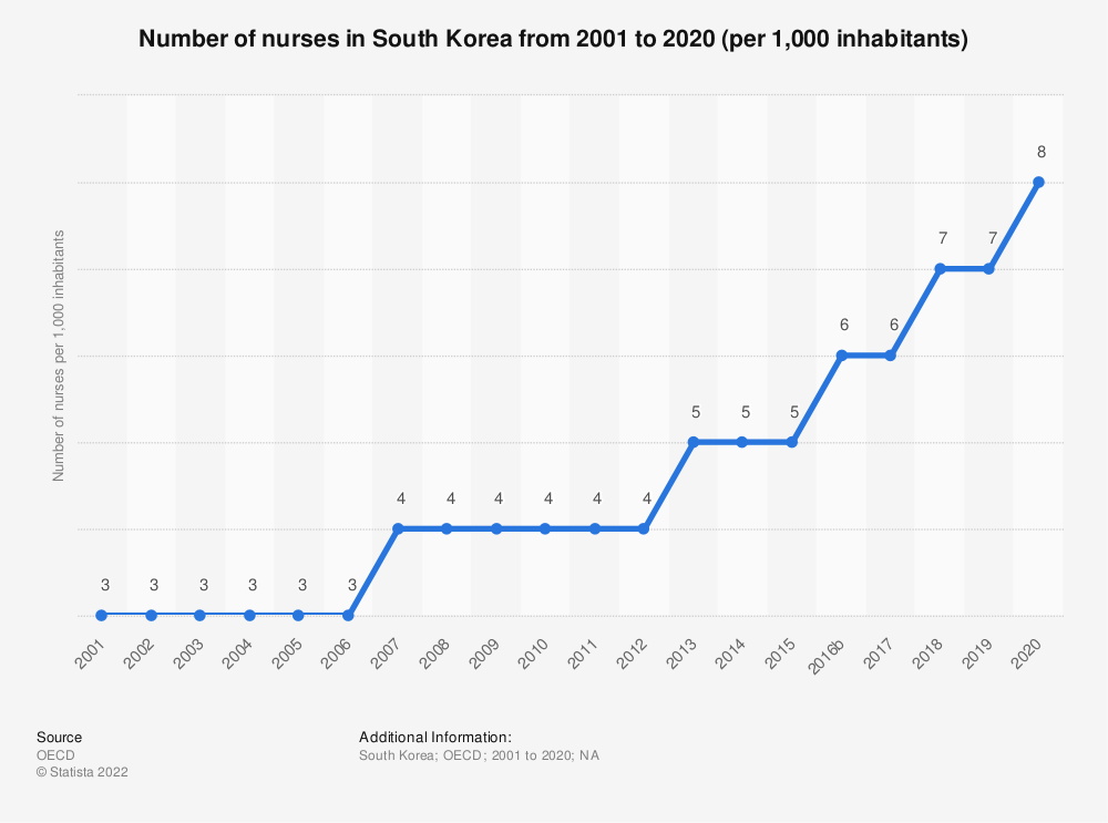 Statistic: Number of nurses in South Korea from 2000 to 2018 (per 1,000 inhabitants) | Statista