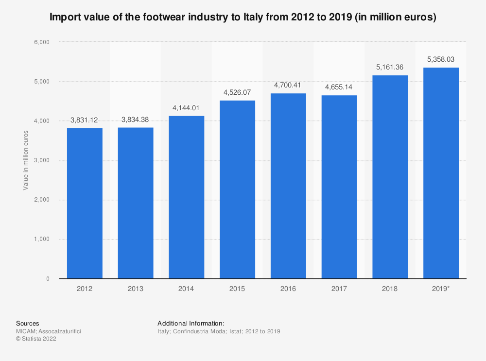 Statistic: Import value of the footwear industry to Italy from 2012 to 2019 (in million euros) | Statista