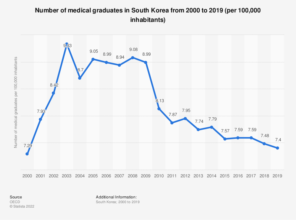 Statistic: Number of medical graduates in South Korea from 2000 to 2017 (per 100,000 inhabitants)   Statista