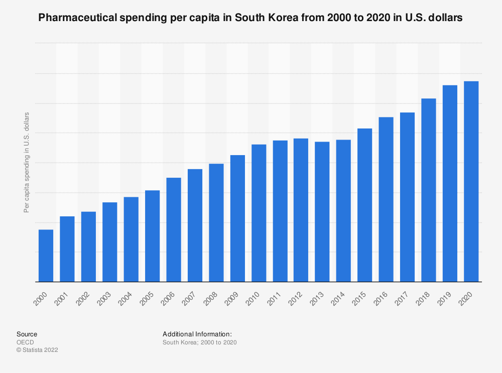 Statistic: Pharmaceutical spending per capita in South Korea from 2000 to 2018 (in 1,000 U.S. dollars) | Statista