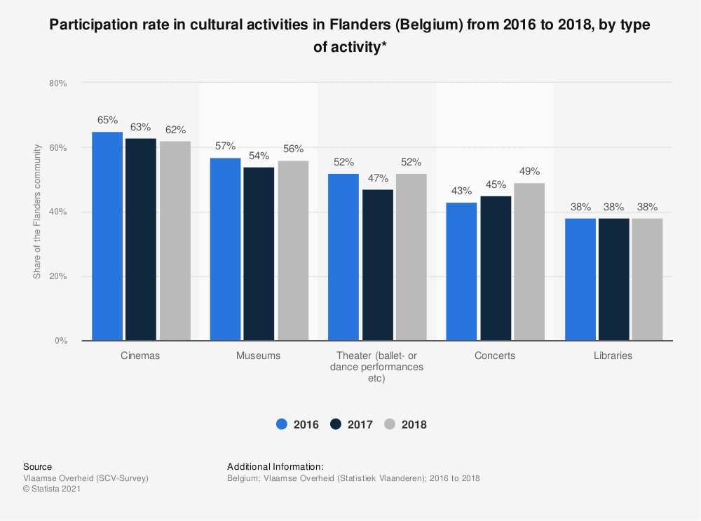 Statistic: Participation rate in cultural activities in Flanders (Belgium) from 2016 to 2018, by type of activity* | Statista