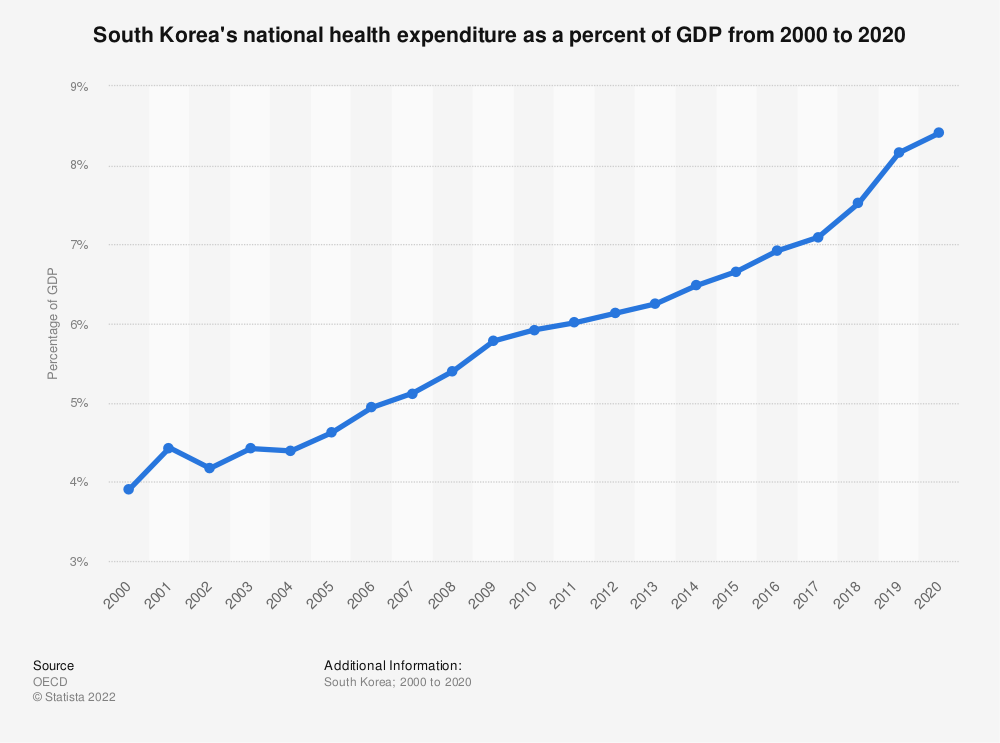 Statistic: South Korea's national health expenditure as a percent of GDP from 2000 to 2018 | Statista