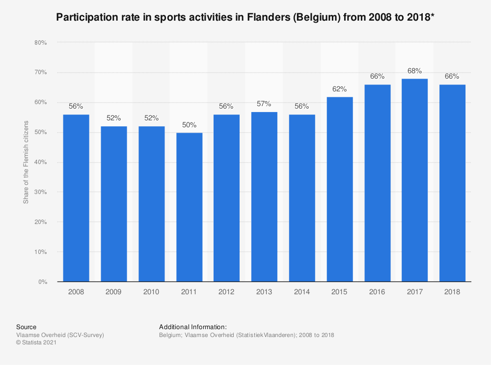 Statistic: Participation rate in sports activities in Flanders (Belgium) from 2008 to 2018* | Statista