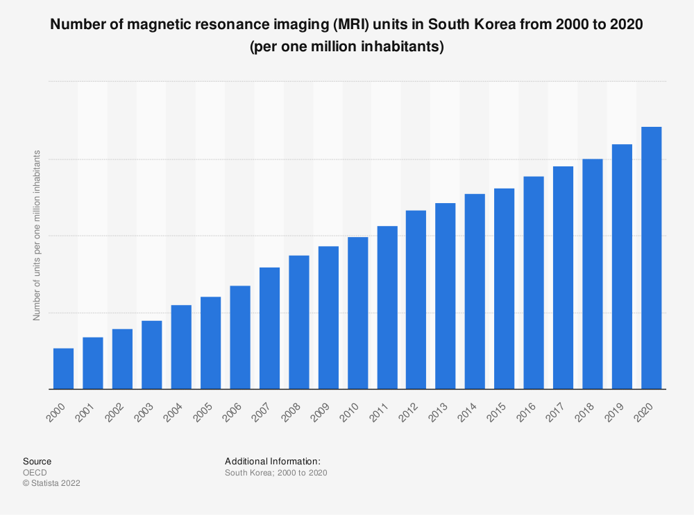 Statistic: Number of magnetic resonance imaging (MRI) units in South Korea from 2000 to 2017 (per one million inhabitants) | Statista