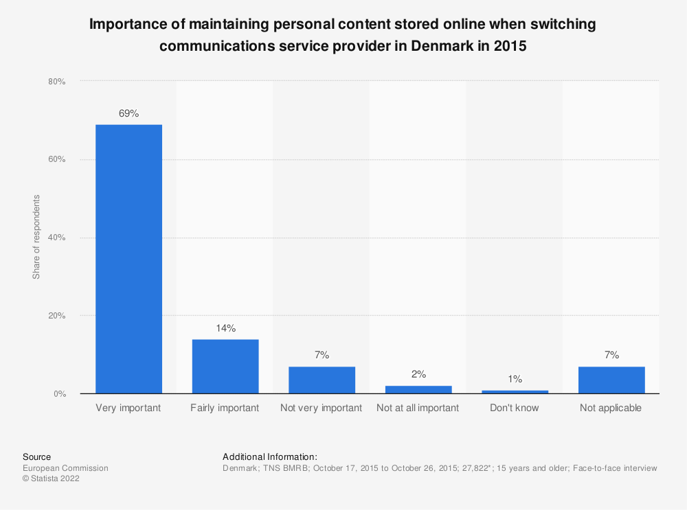 Statistic: Importance of maintaining personal content stored online when switching communications service provider in Denmark in 2015 | Statista