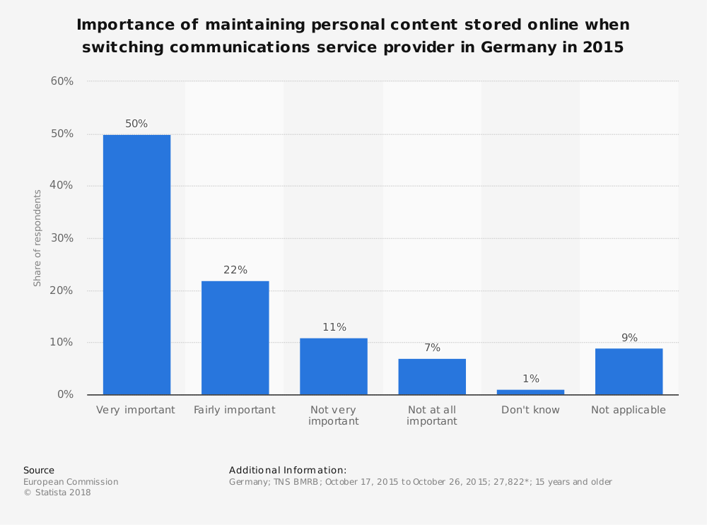 Statistic: Importance of maintaining personal content stored online when switching communications service provider in Germany in 2015 | Statista