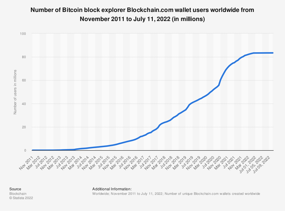 Statistic: Number of Blockchain wallet users worldwide from 3rd quarter 2016 to 3rd quarter 2019 | Statista