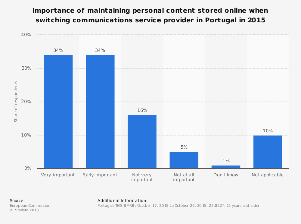 Statistic: Importance of maintaining personal content stored online when switching communications service provider in Portugal in 2015 | Statista