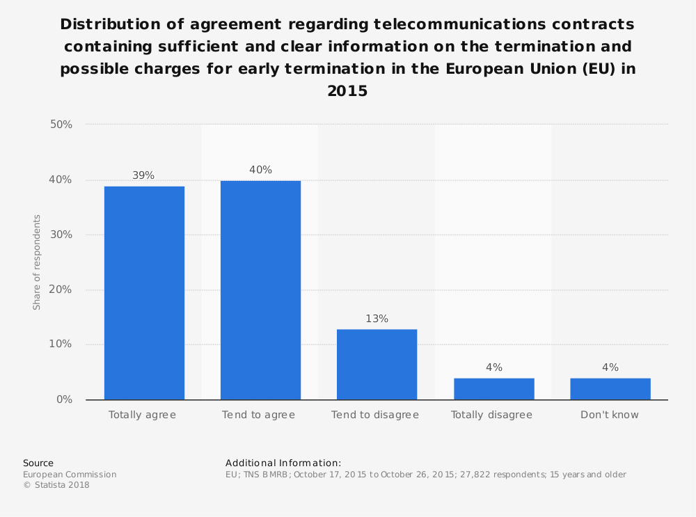 Statistic: Distribution of agreement regarding telecommunications contracts containing sufficient and clear information on the termination and possible charges for early termination in the European Union (EU) in 2015 | Statista