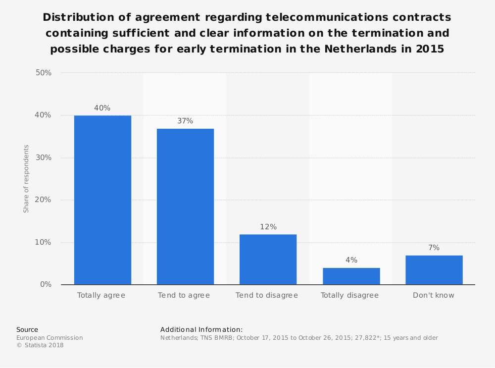 Statistic: Distribution of agreement regarding telecommunications contracts containing sufficient and clear information on the termination and possible charges for early termination in the Netherlands in 2015 | Statista
