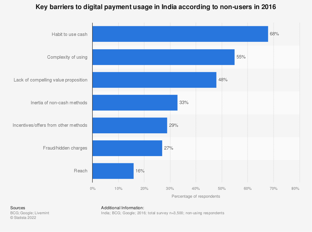 Statistic: Key barriers to digital payment usage in India according to non-users in 2016 | Statista