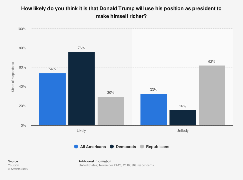 Statistic: How likely do you think it is that Donald Trump will use his position as president to make himself richer? | Statista