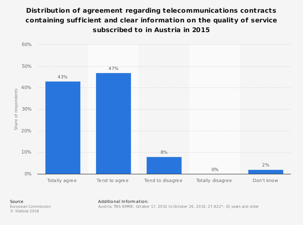 Statistic: Distribution of agreement regarding telecommunications contracts containing sufficient and clear information on the quality of service subscribed to in Austria in 2015 | Statista