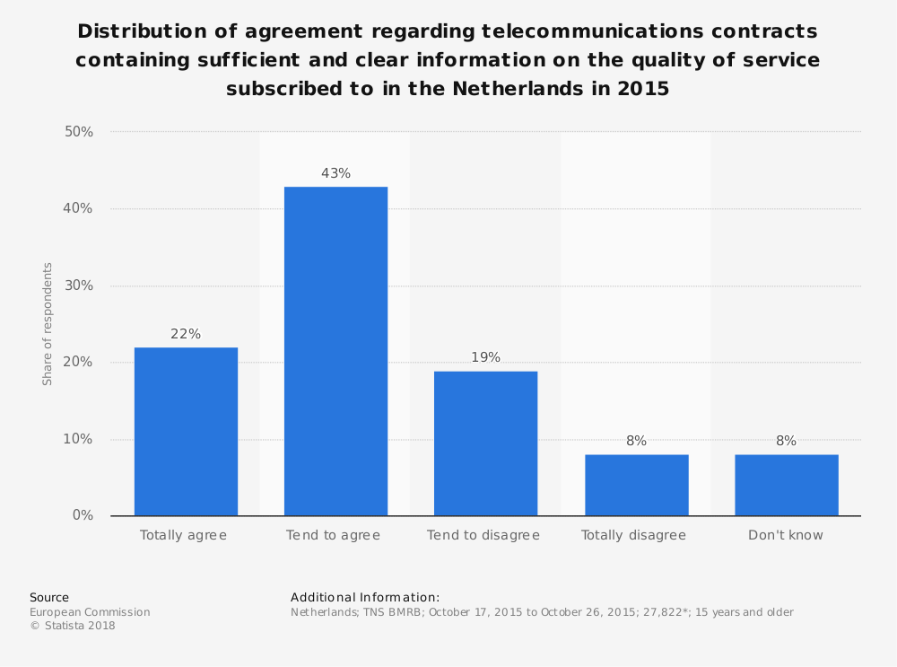 Statistic: Distribution of agreement regarding telecommunications contracts containing sufficient and clear information on the quality of service subscribed to in the Netherlands in 2015 | Statista