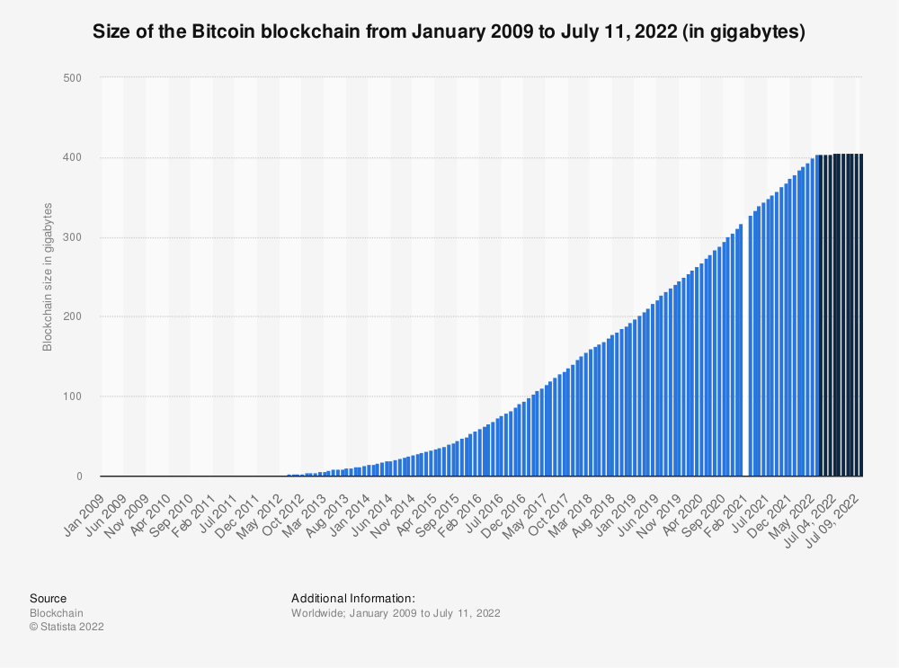 Statistic: Size of the Bitcoin blockchain from 2010 to 2019, by quarter (in megabytes) | Statista