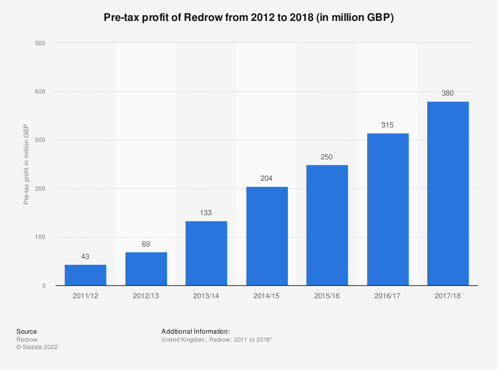 Statistic: Pre-tax profit of Redrow from 2012 to 2018 (in million GBP) | Statista