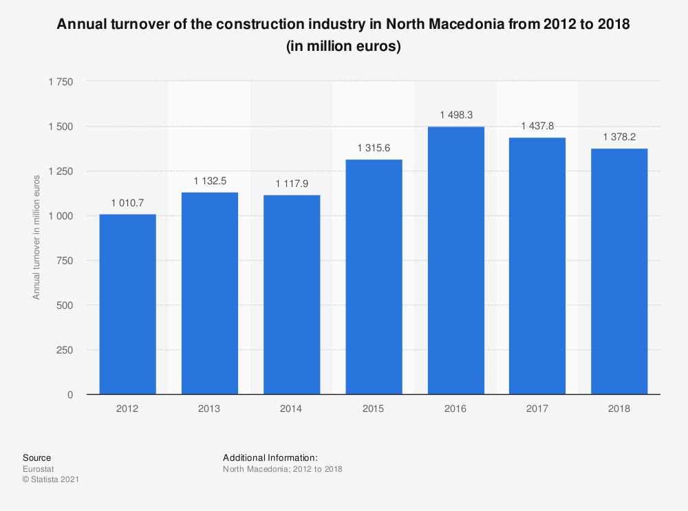 Statistic: Annual turnover of the construction industry in North Macedonia from 2012 to 2016 (in million euros) | Statista