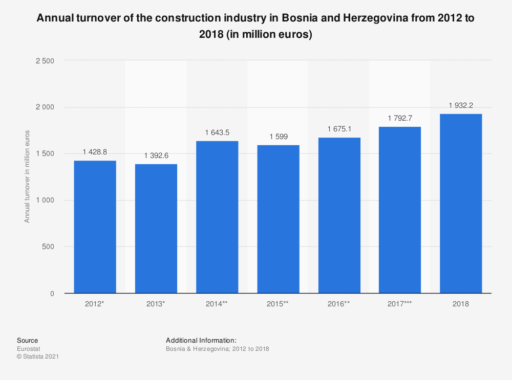 Statistic: Annual turnover of the construction industry in Bosnia and Herzegovina from 2012 to 2016 (in million euros) | Statista