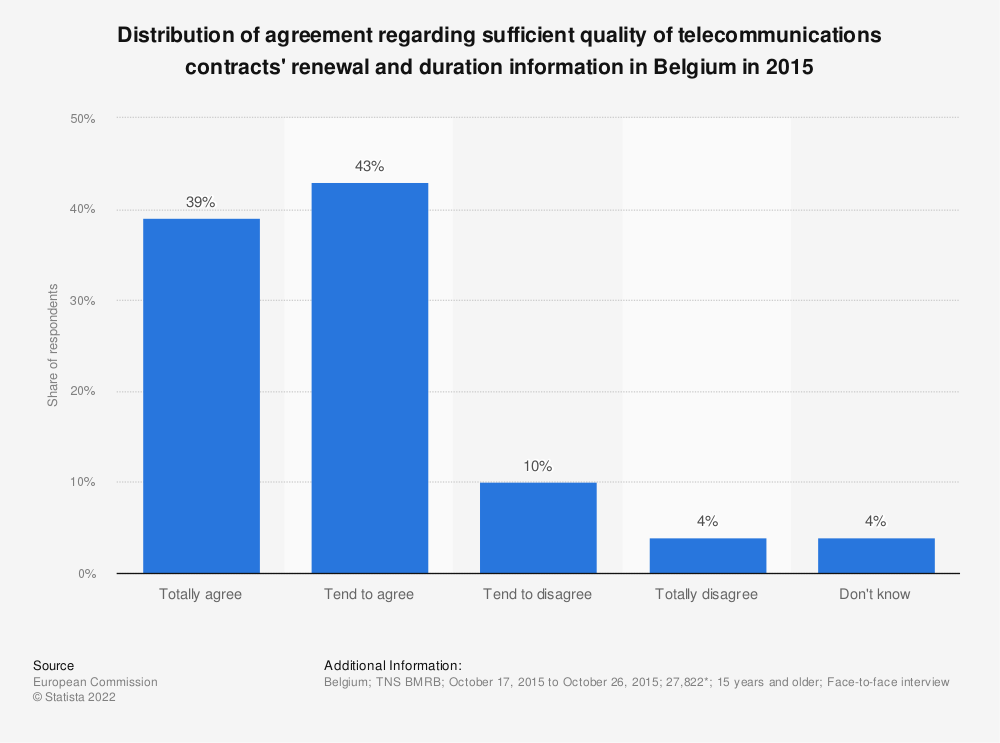 Statistic: Distribution of agreement regarding sufficient quality of telecommunications contracts' renewal and duration information in Belgium in 2015 | Statista