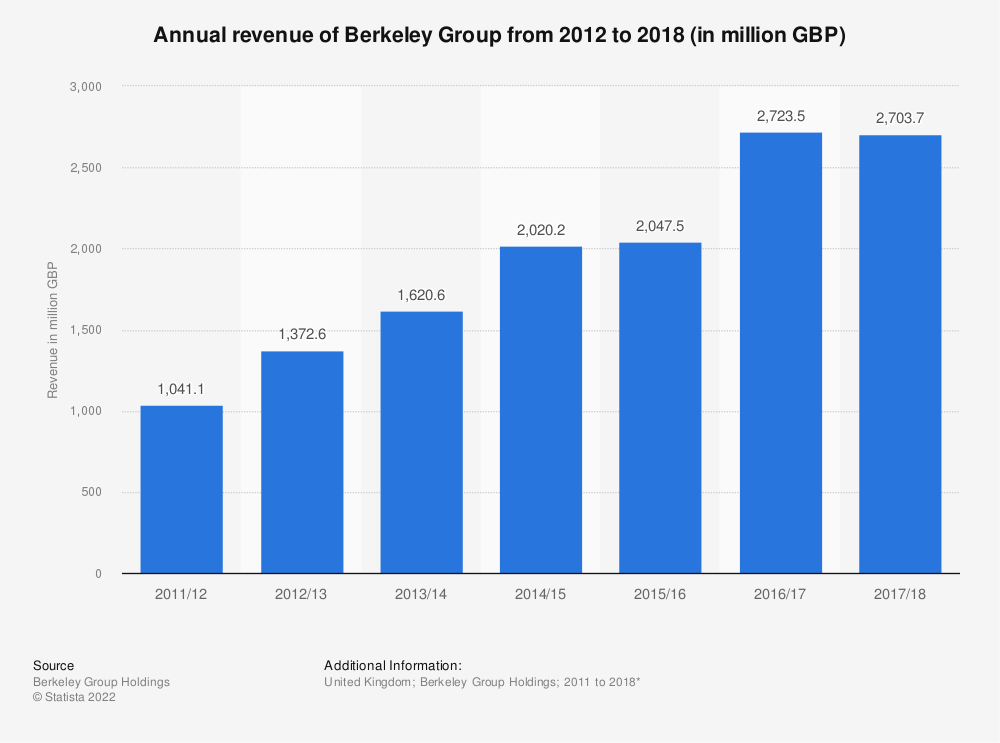 Statistic: Annual revenue of Berkeley Group from 2012 to 2018 (in million GBP) | Statista