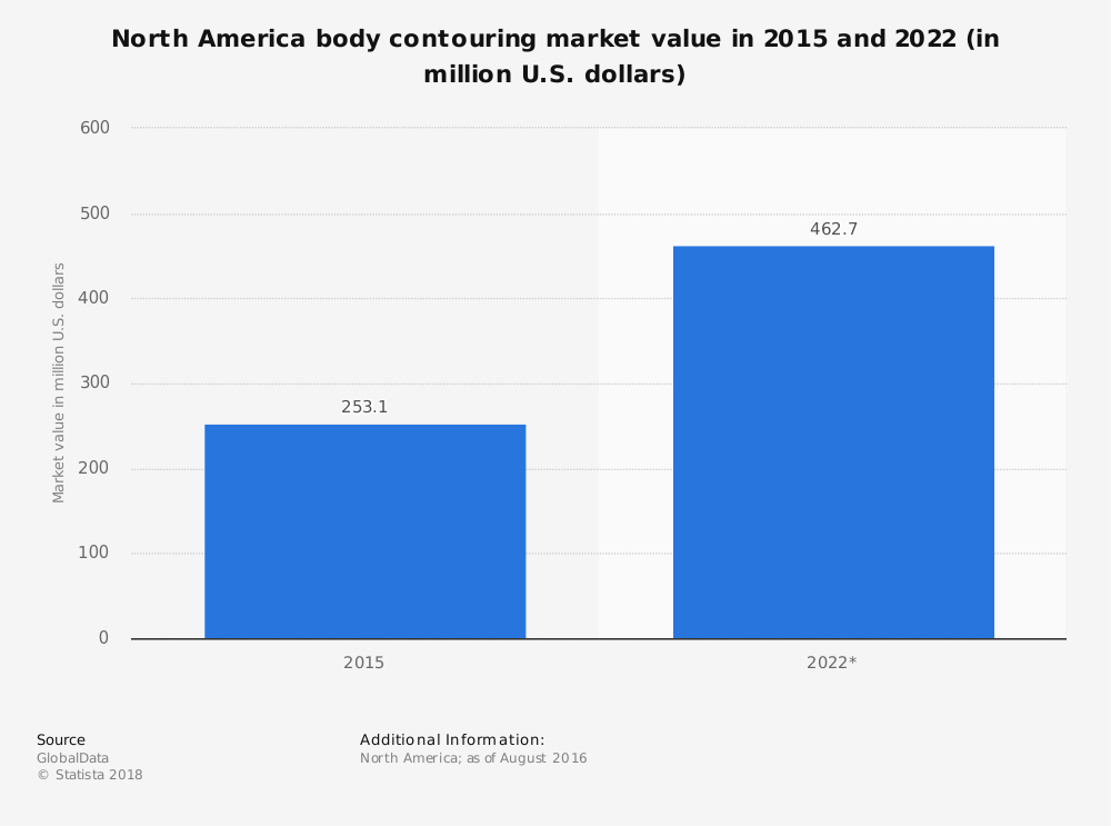 Statistic: North America body contouring market value in 2015 and 2022 (in million U.S. dollars) | Statista
