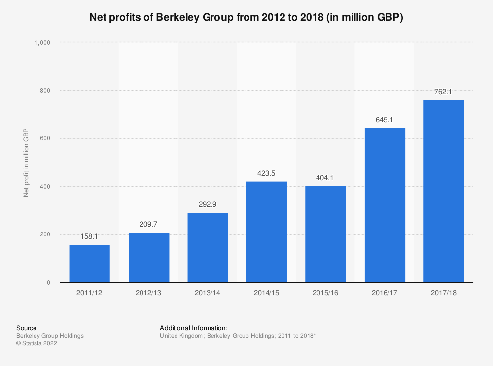 Statistic: Net profits of Berkeley Group from 2012 to 2018 (in million GBP) | Statista