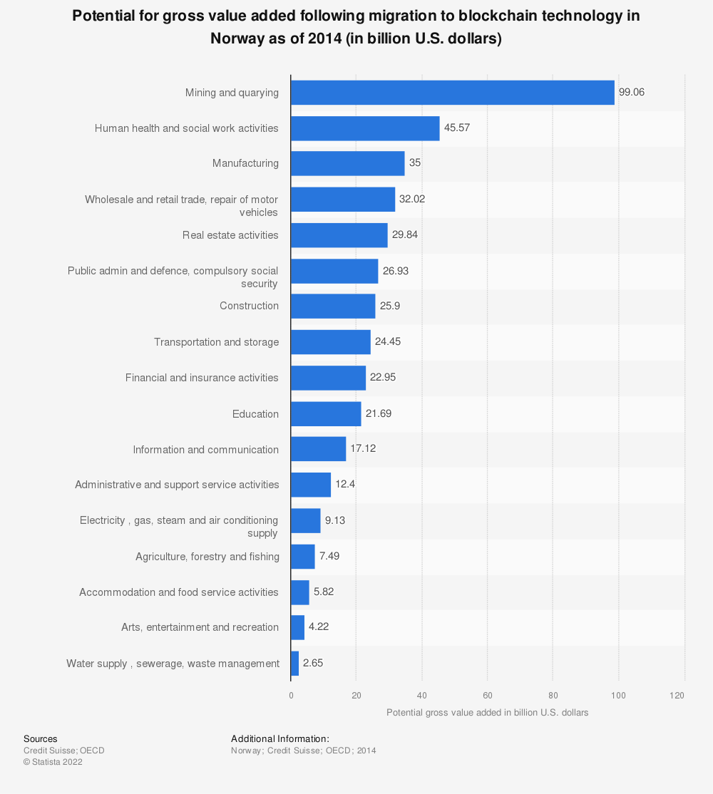 Statistic: Potential for gross value added following migration to blockchain technology in Norway as of 2014 (in billion U.S. dollars) | Statista