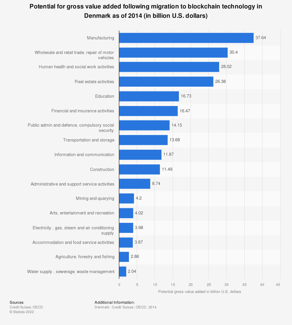 Statistic: Potential for gross value added following migration to blockchain technology in Denmark as of 2014 (in billion U.S. dollars) | Statista