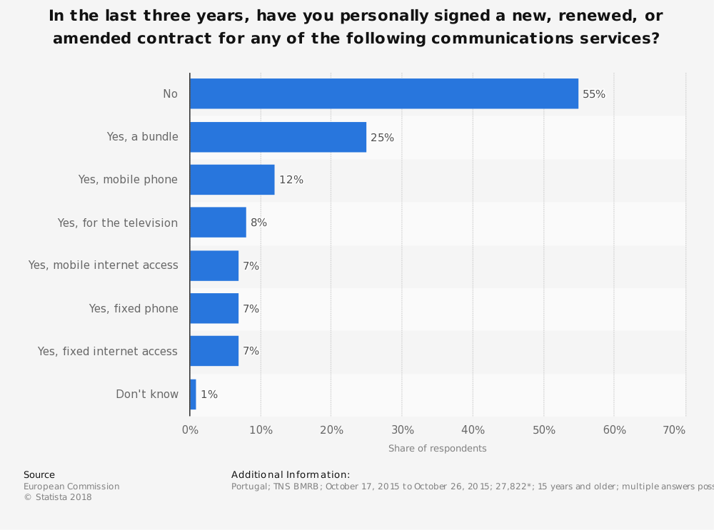 Statistic: In the last three years, have you personally signed a new, renewed, or amended contract for any of the following communications services? | Statista
