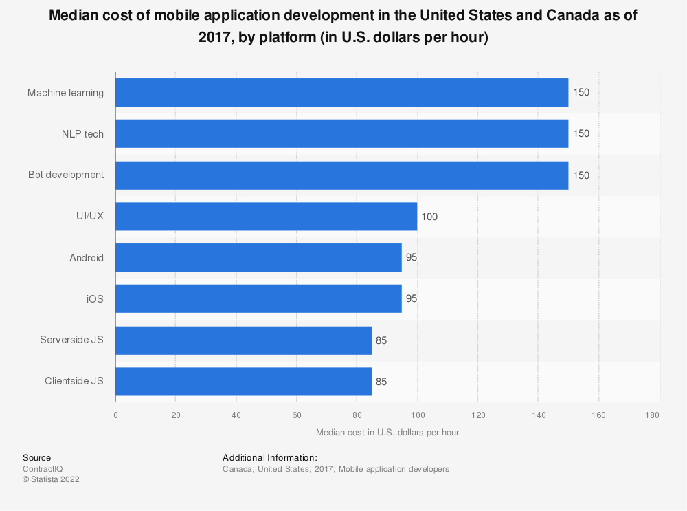 Statistic: Median cost of mobile application development in the United States and Canada as  of 2017, by platform (in U.S. dollars per hour) | Statista