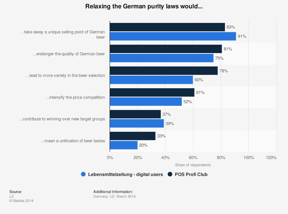 Statistic: Relaxing the German purity laws would...  | Statista