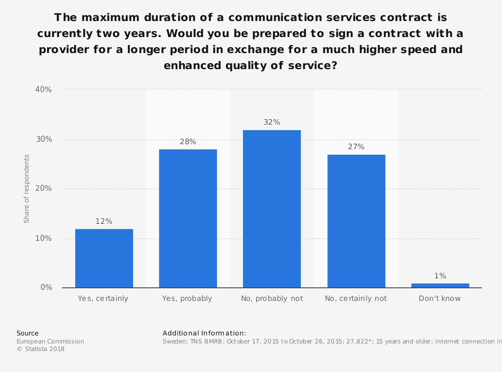 Statistic: The maximum duration of a communication services contract is currently two years. Would you be prepared to sign a contract with a provider for a longer period in exchange for a much higher speed and enhanced quality of service? | Statista