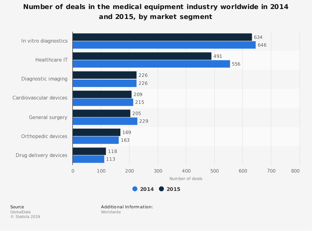 Statistic: Number of deals in the medical equipment industry worldwide in 2014 and 2015, by market segment | Statista