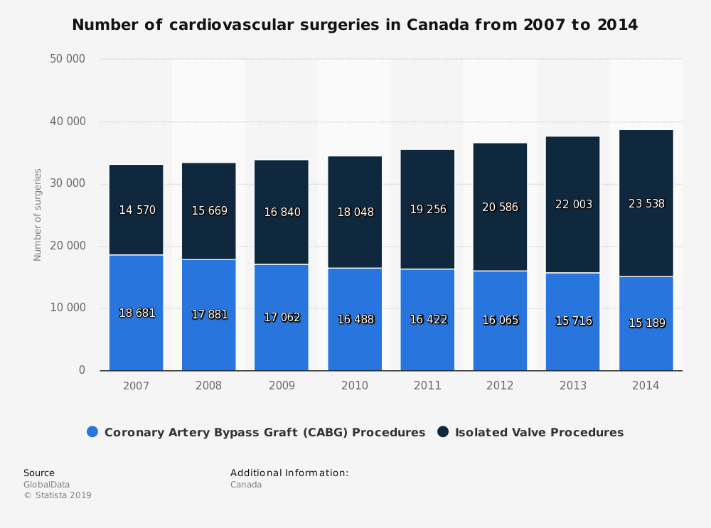 Statistic: Number of cardiovascular surgeries in Canada from 2007 to 2014 | Statista