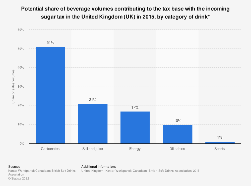 Statistic: Potential share of beverage volumes contributing to the tax base with the incoming sugar tax in the United Kingdom (UK) in 2015, by category of drink* | Statista